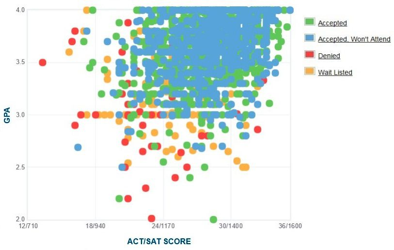 University of Vermont Applicants' Self-Reported GPA/SAT/ACT Graph.