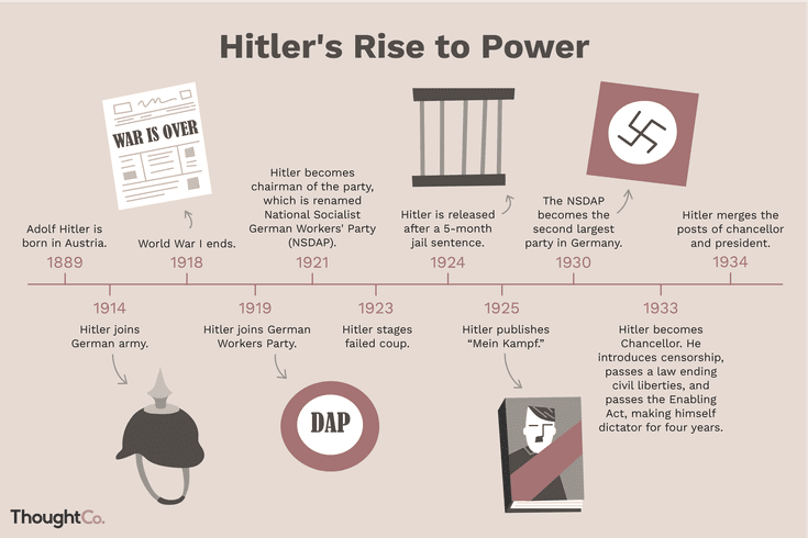 Hitler's Rise to Power: A Timeline