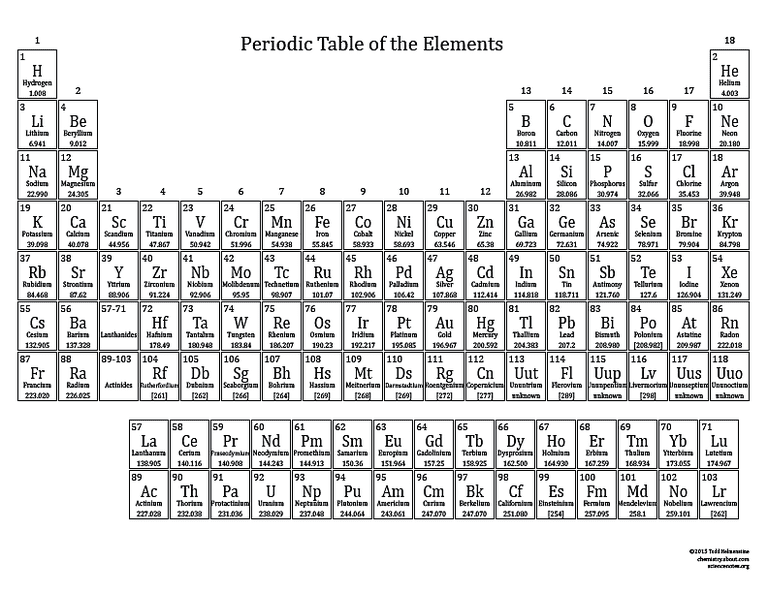 Universal image with regard to printable periodic table black and white