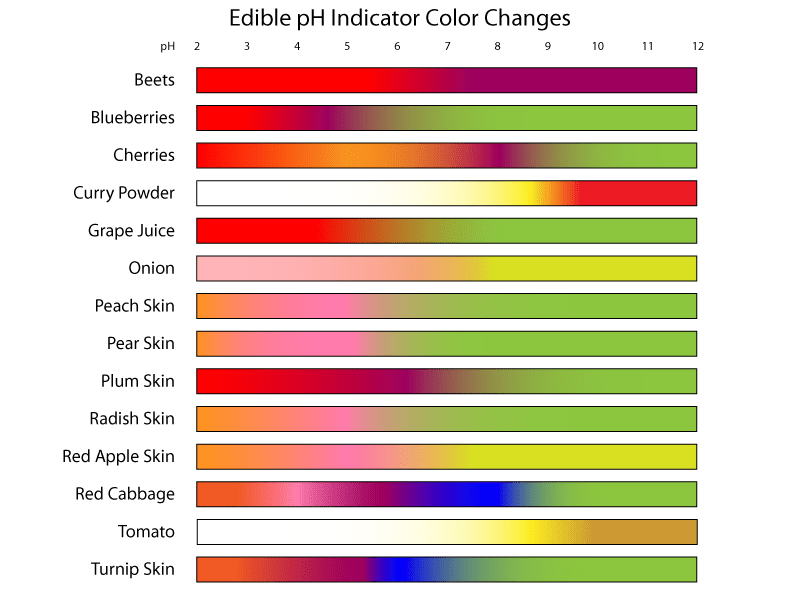 This chart of edible pH indicators shows the color changes that occur as a function of pH