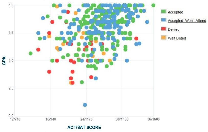Stonehill College Applicants' Self-Reported GPA/SAT/ACT Graph.