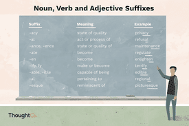 Noun, verb, and adjective suffix examples listed on a chalkboard.