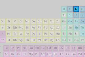 Nitrogen's location on the periodic table of the elements.