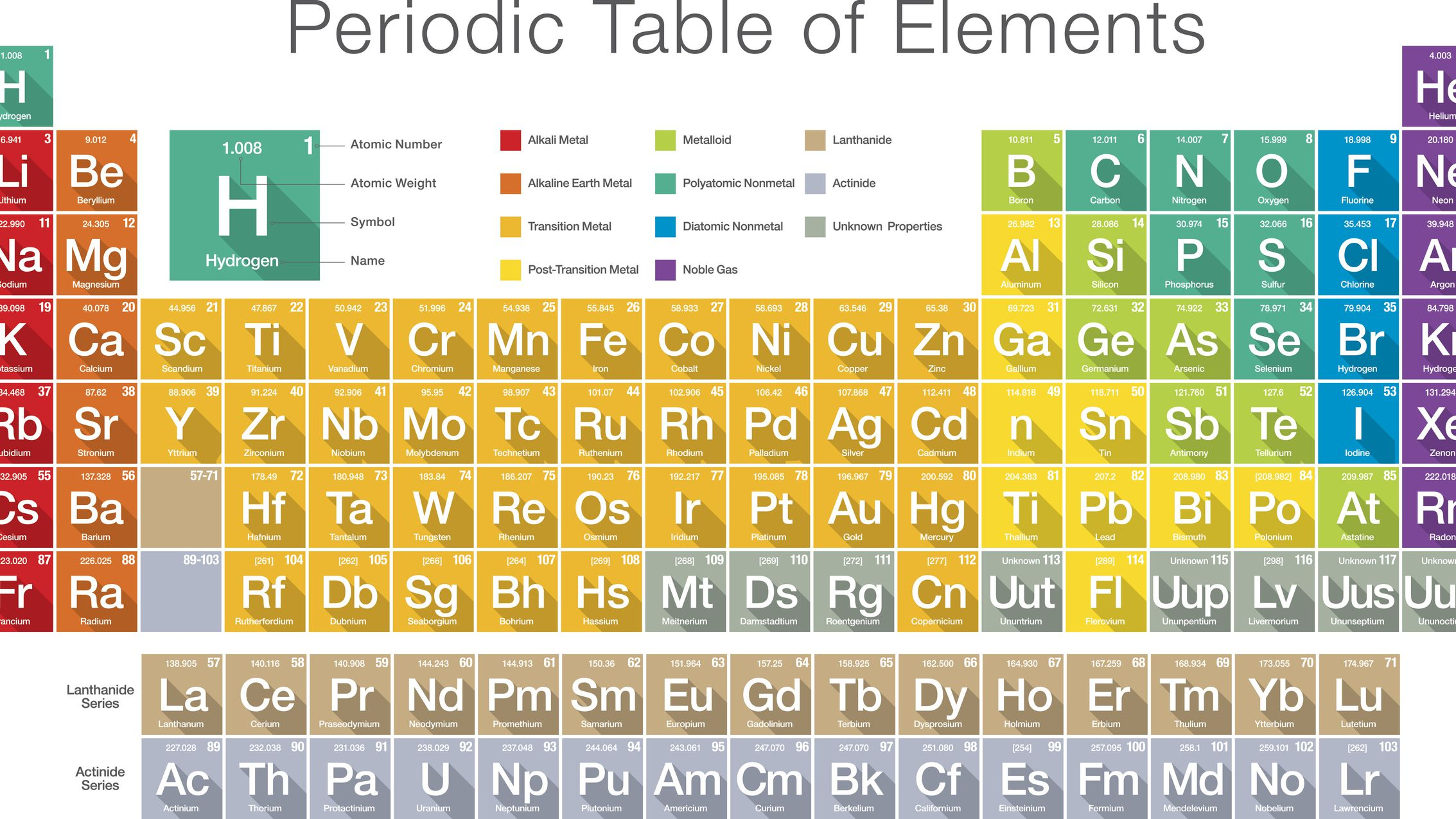 What Is an Element Symbol? Chemistry Definition