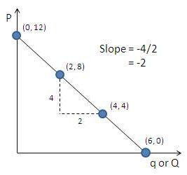 how to find slope of a curve