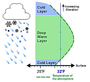 Vertical temperature profile for freezing rain