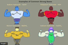 Examples of common strong bases
