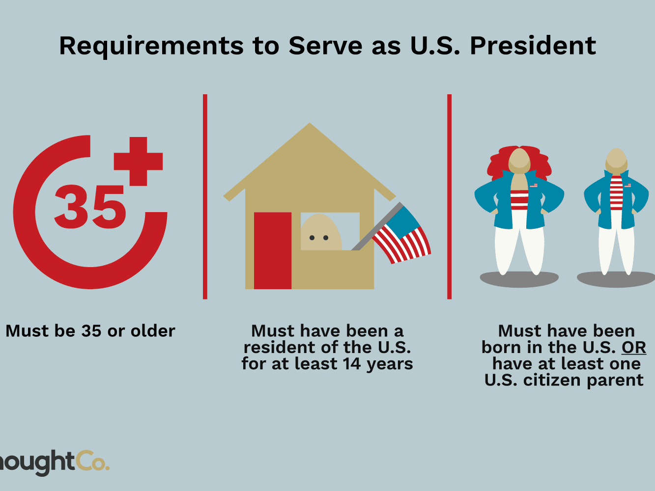 Requirements To Become President Of The U S
