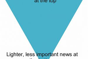 Constructing News Stories with the Inverted Pyramid