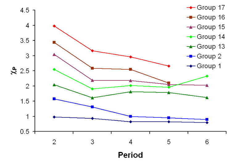 This graph illustrates how Pauling electronegativity is related to element group and element period.