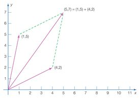 This is an example of how vector addition works in math and physics.