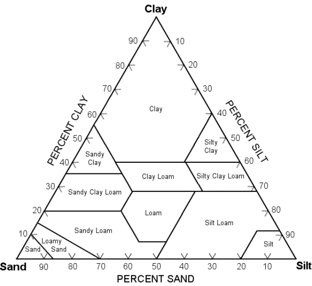 Sand-Silt-Clay Classification Diagram