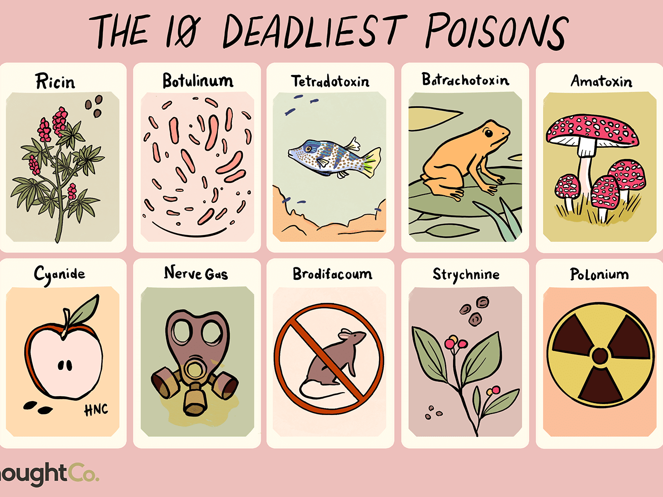 10 Deadliest Poisons Known to Man