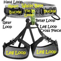Understanding the Parts of Your Climbing Harness