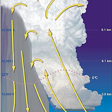 Mature stage of a thunder storm illustration
