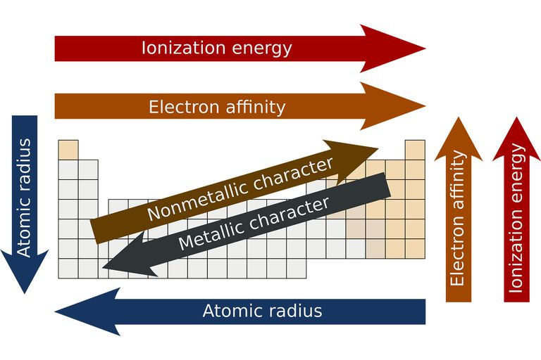 What is periodicity on the periodic table urtaz Choice Image