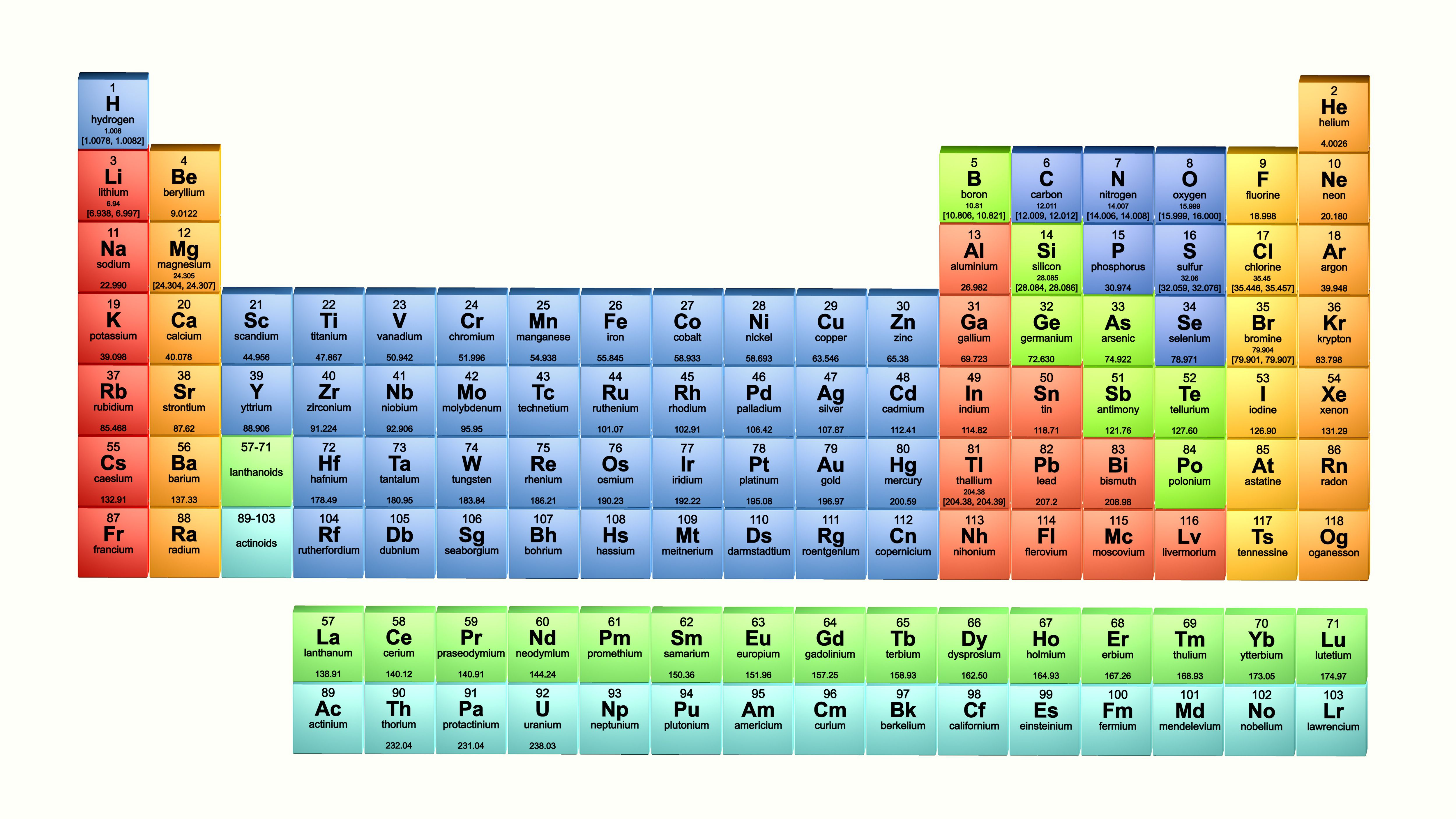 Element List - Atomic Number, Element Name and Symbol