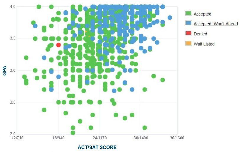 Universidad Brigham Young - Gráfico GPA / SAT / ACT autoinformado de los solicitantes de Idaho.
