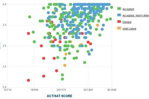 Ursinus College GPA, SAT and ACT Data for Admission