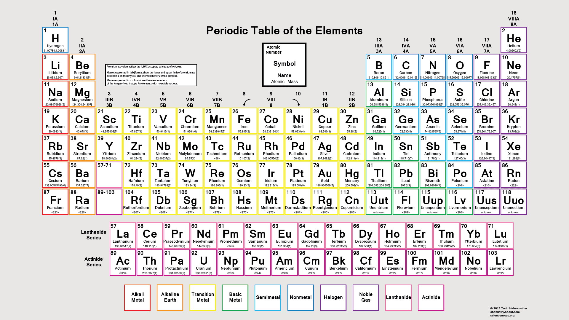 Color periodic table of the elements atomic masses urtaz Gallery