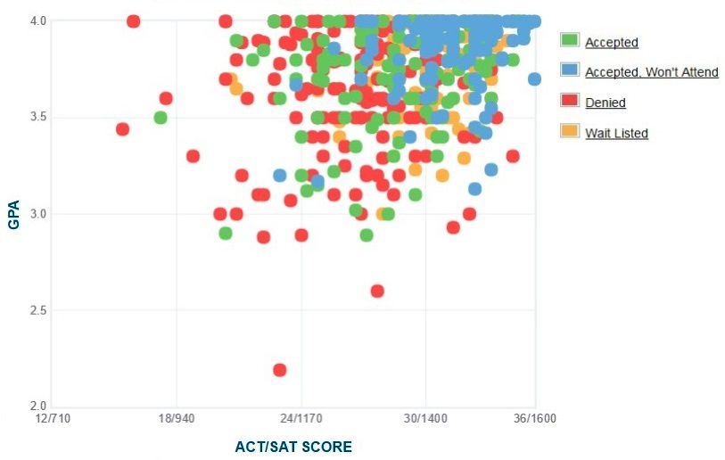 Bucknell University Applicants' Self-Reported GPA/SAT/ACT Graph.