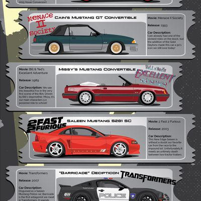 What's the total number of Ford Mustang generations?