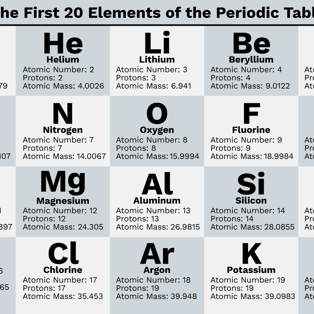 Elements with names table of periodic Alphabetical list