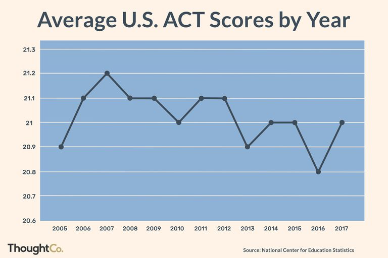 Average U.S. ACT Scores by Year