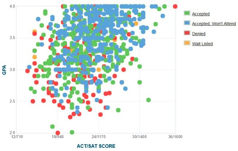 Cal State Monterey Bay Applicants' Self-Reported GPA/SAT/ACT Graph.