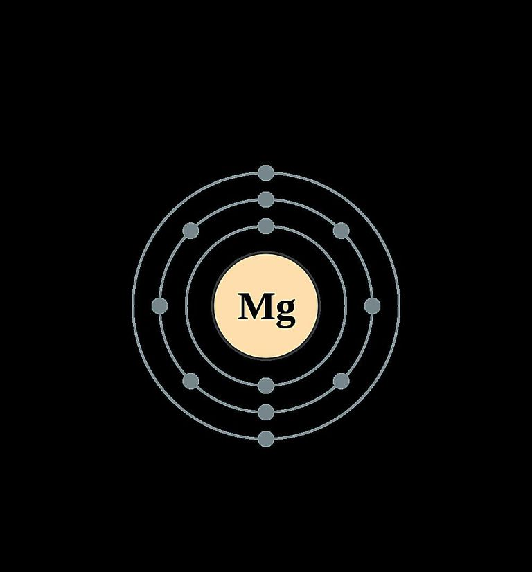 Atoms diagrams electron configurations of elements magnesium atom electron shell diagram ccuart Image collections
