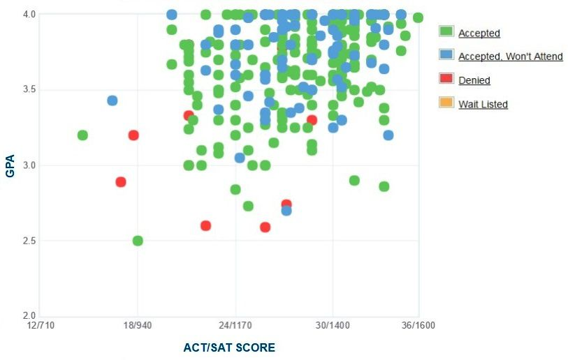 Hendrix College Applicants' Self-Reported GPA/SAT/ACT Graph.