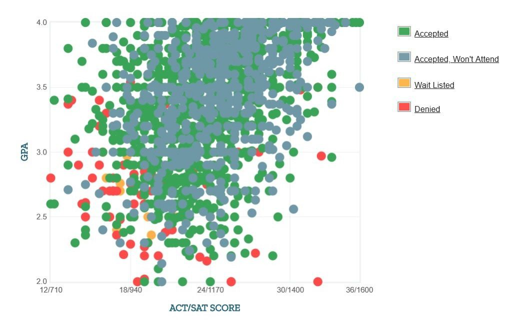 West Virginia University Applicants' Self-Reported GPA/SAT/ACT Graph.