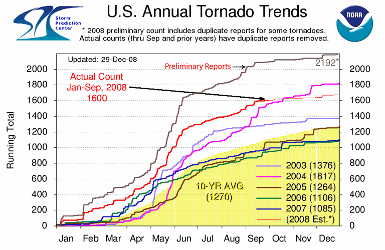 Causes Of Tornadoes And How They Form