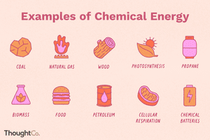 Examples of chemical energy: coal, natural gas, wood, photosynthesis, propane, biomass, food, petroleum, cellular respiration, chemical batteries