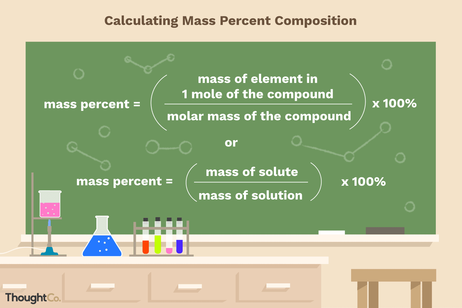 How to Calculate Mass Percent Composition
