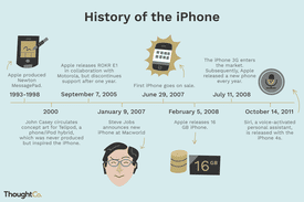 Illustrated timeline of the iPhone's history