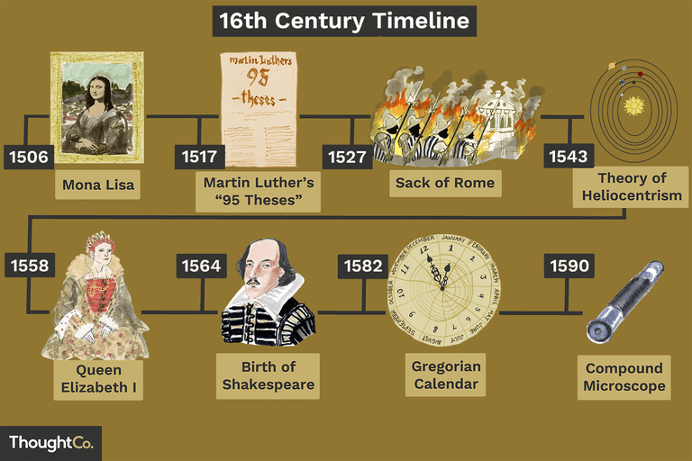 Illustrated 16th century timeline