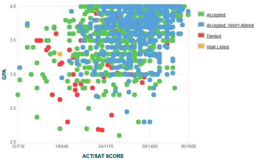 Rochester Institute of Technology Applicants' Self-Reported GPA/SAT/ACT Graph.
