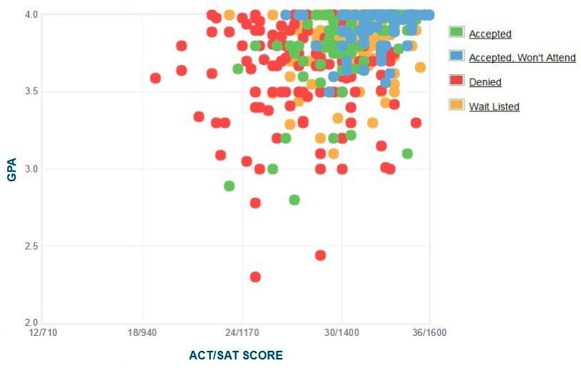 Selbstberichtete GPA / SAT / ACT-Grafik der Antragsteller der Washington and Lee University.