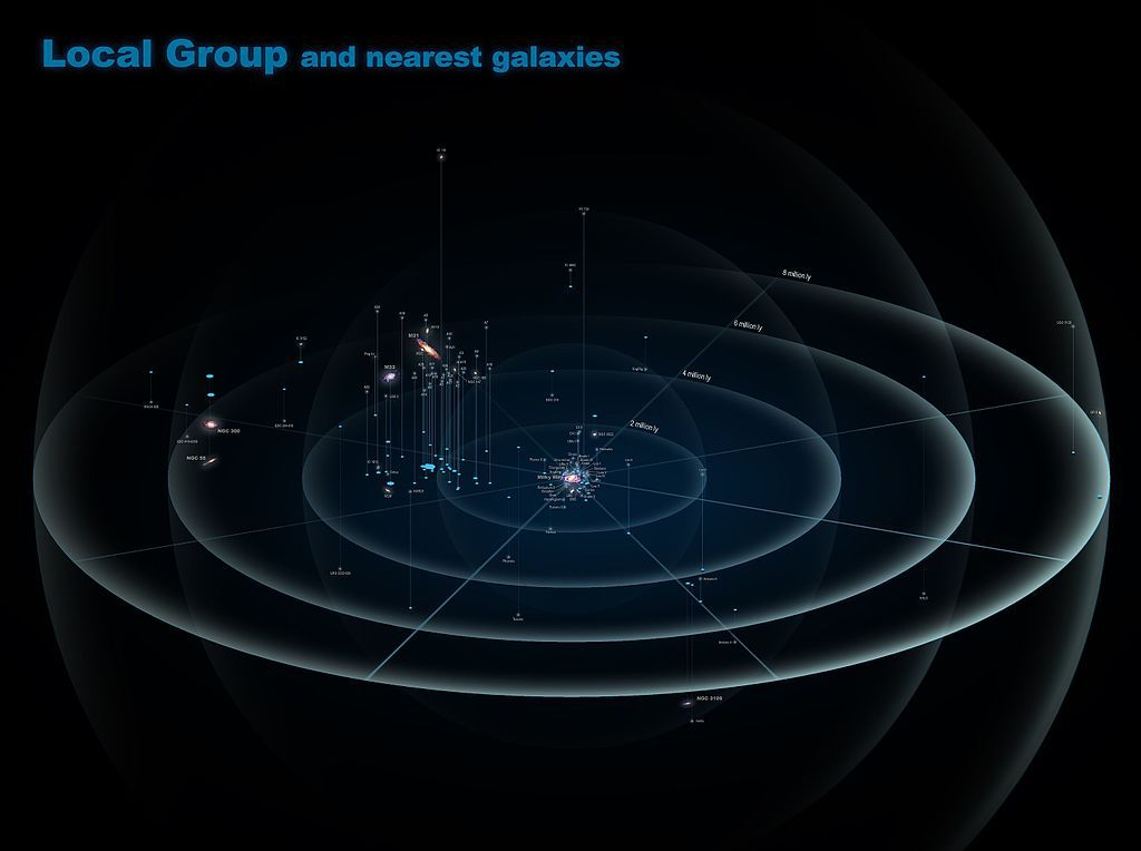A map of the Local Group of galaxies.