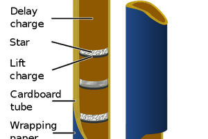 This diagram illustrates the structure of a typical Roman Candle firework.