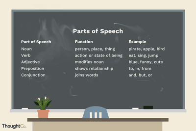 Usage Examples Of Anecdotes In Speeches And Essays The  Parts Of Speech In Grammar