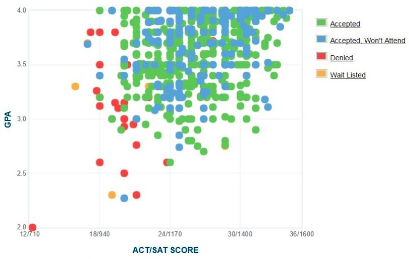 Belmont University Applicants' Self-Reported GPA/SAT/ACT Graph.