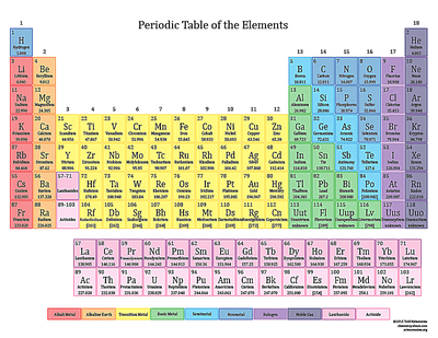 Printable color periodic table of the elements 2015 color printable periodic table urtaz Image collections