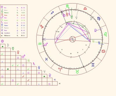 5 Web Sites With Free Birth Charts