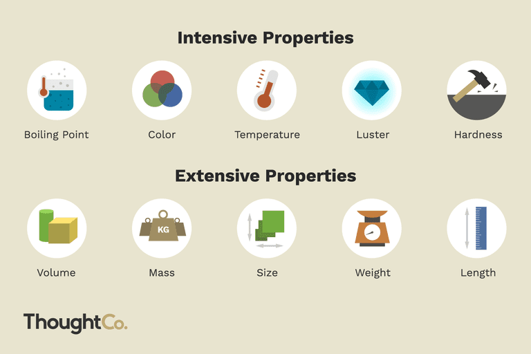 Examples Of Intensive Physical Properties
