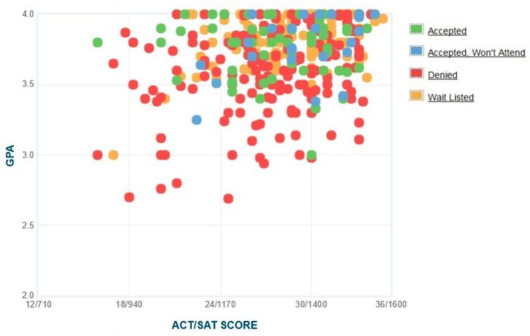 Pitzer College GPA, SAT and ACT Data for Admission