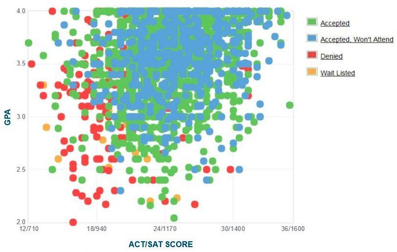 Texas Tech University Applicants' Self-Reported GPA/SAT/ACT Graph.