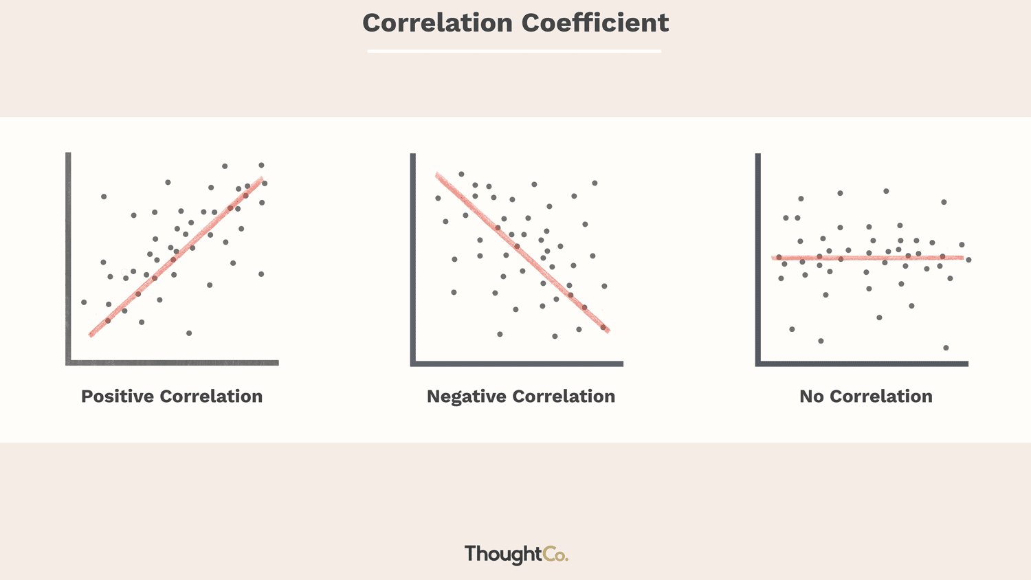 How to Calculate the Coefficient of Correlation