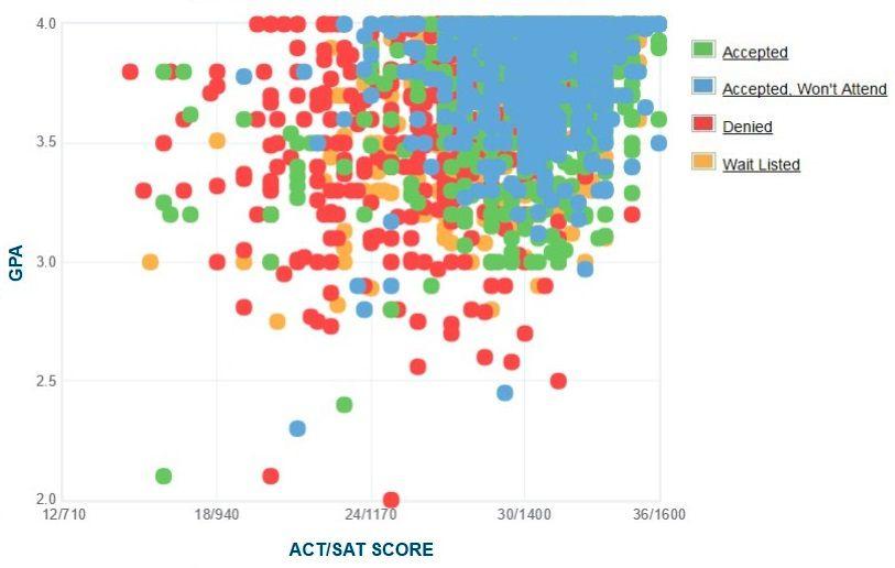 Tulane University Applicants' Self-Reported GPA/SAT/ACT Graph.